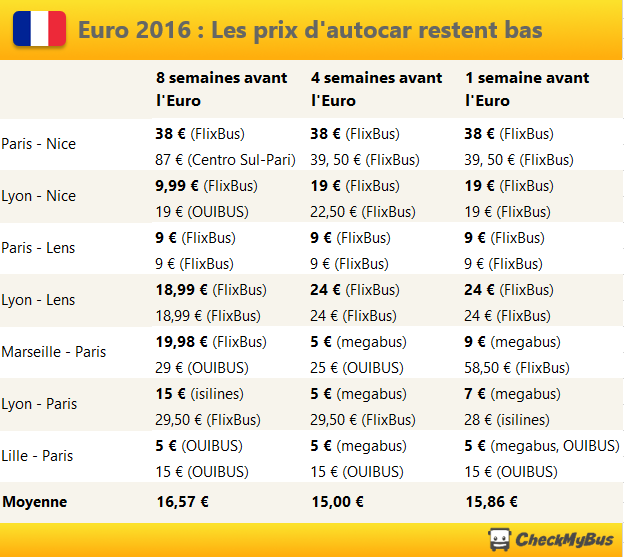 Euro 2016 En Autocar Les Prix A La Baisse Checkmybus Blog