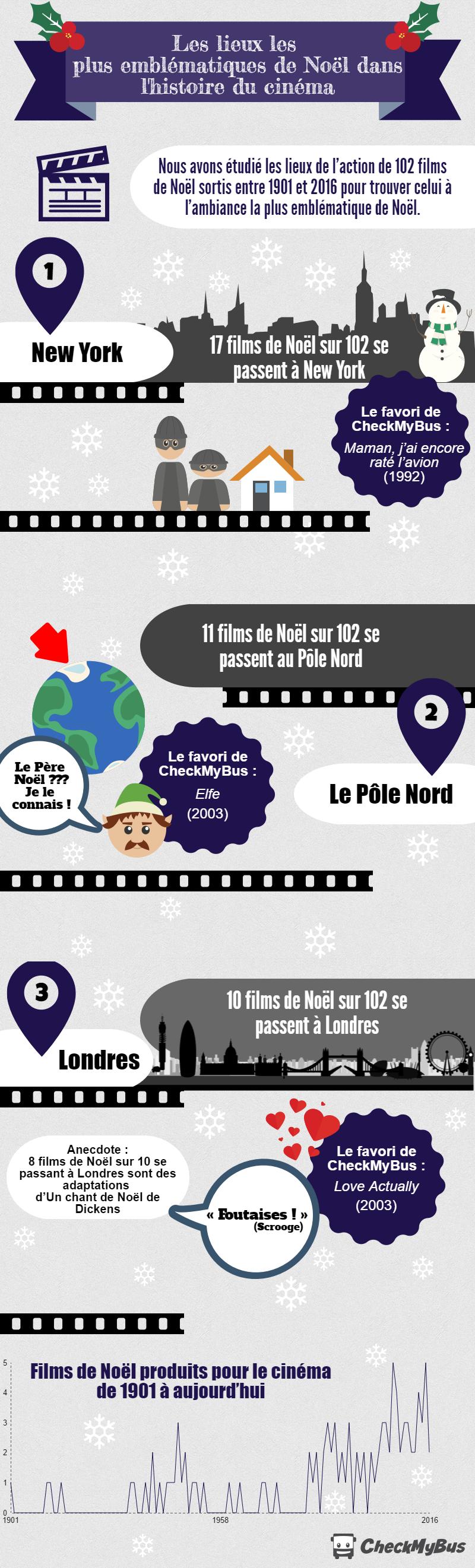 Infographie : Les lieux les plus emblématiques de Noël dans l'histoire du cinéma