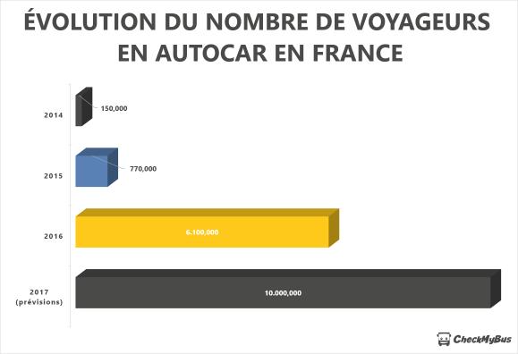 Nombre de voyageurs en autocar en France