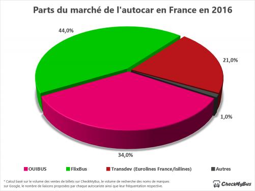 Parts du marché de l'autocar en France en 2016