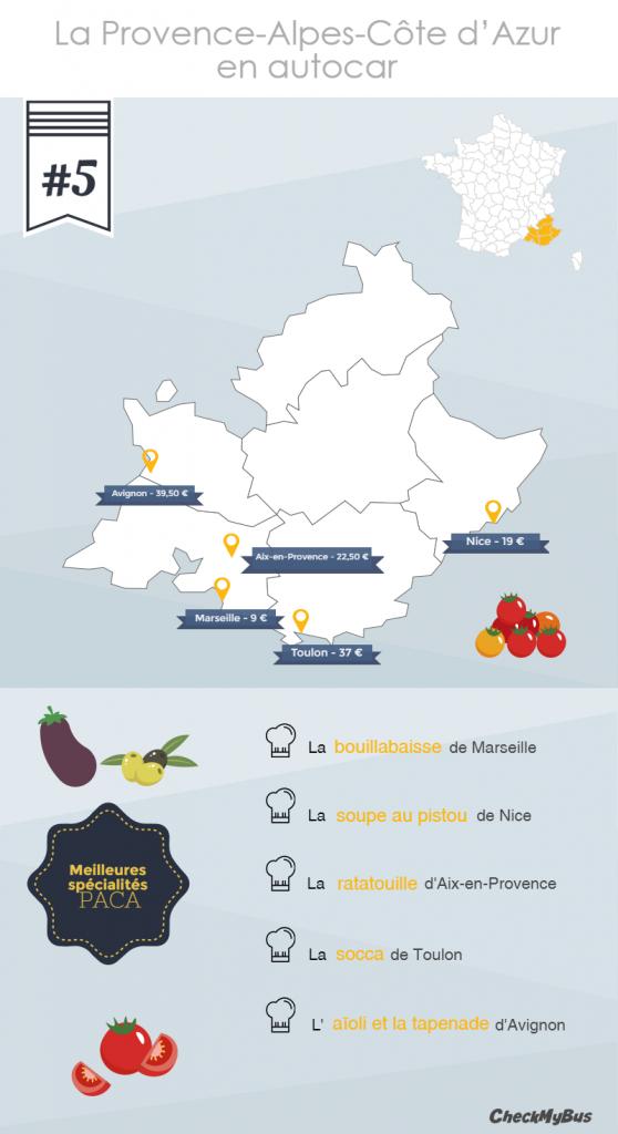 Le Top 5 des spécialités en Provence-Alpes-Côte d'Azur