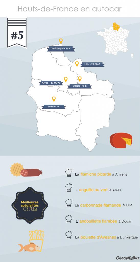 Le Top 5 des spécialités des Hauts-de-France