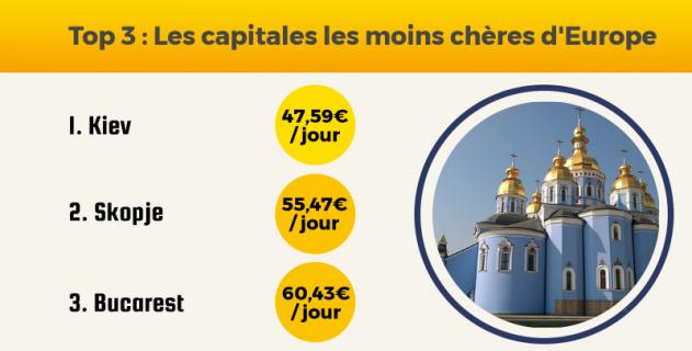 Indice Des Prix Par Ville Le Classement Des Capitales Europeennes